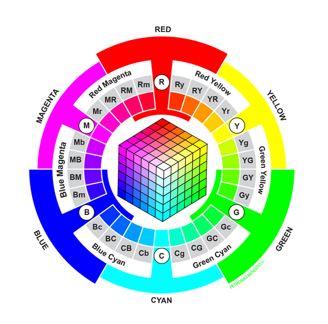 RGB Color Wheel by Petronio Bendito